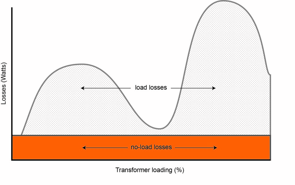 What makes a transformer cost effective