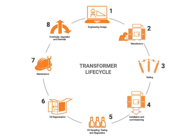 Transformer lifecycle diagram