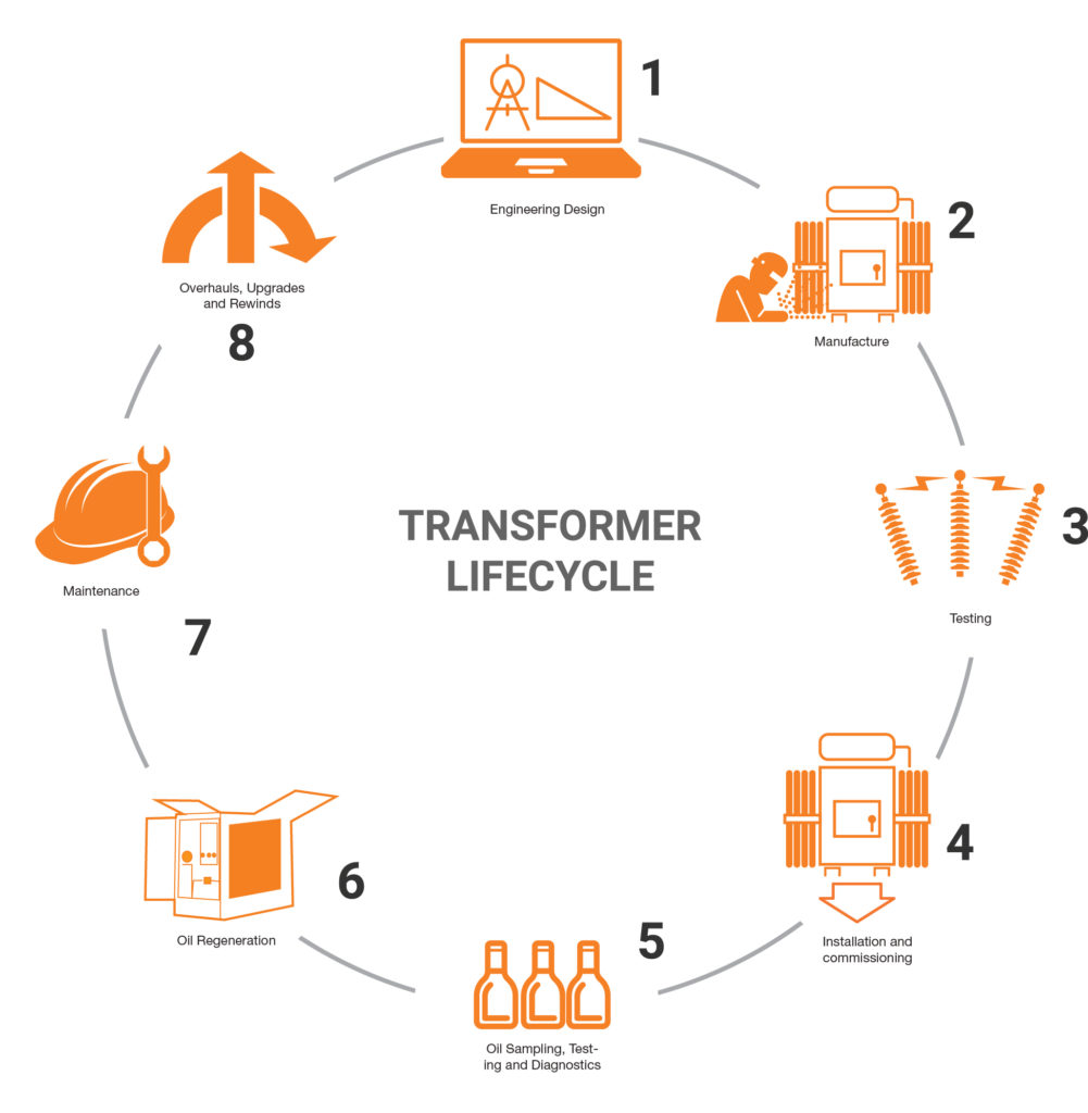 Transformer Lifecycle overview