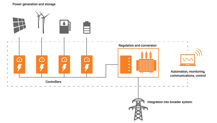 Ampcontrol remote are power system renewables